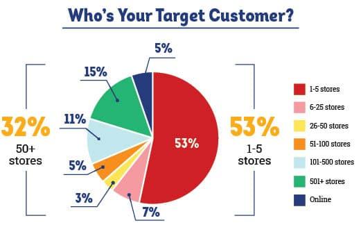Target Customer Graph