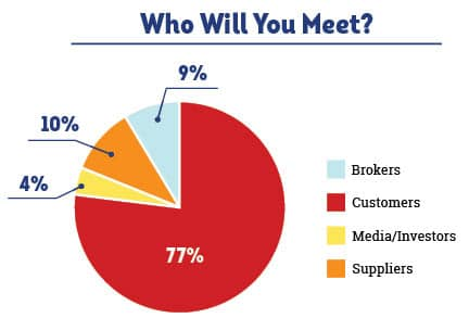 Who Will You Meet Graph